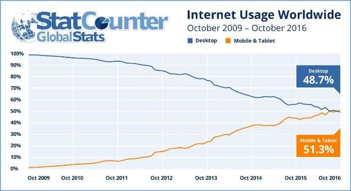 internet kullanımında mobil cihazlar tahtı ele geçirmiş durumda.