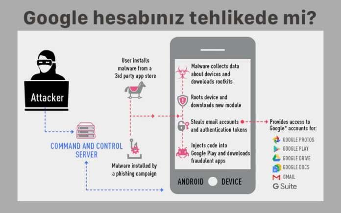Google hesabınız tehlikede mi? Öğrenmek için okuyun