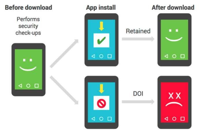 Google, doğrulama özelliğini kullanmadan zararlı uygulamaları nasıl yakalıyor?