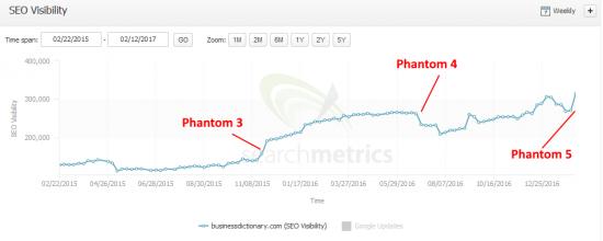 businessdictionary.com Phantom 3'ün kazandırdırdığı