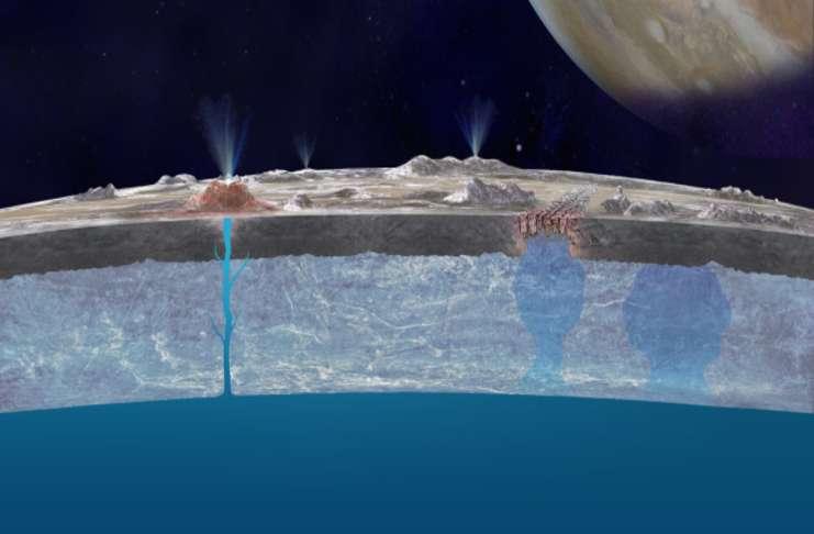 dünya dışında bulunan okyanusların üzerindeki kilometrelerce buz