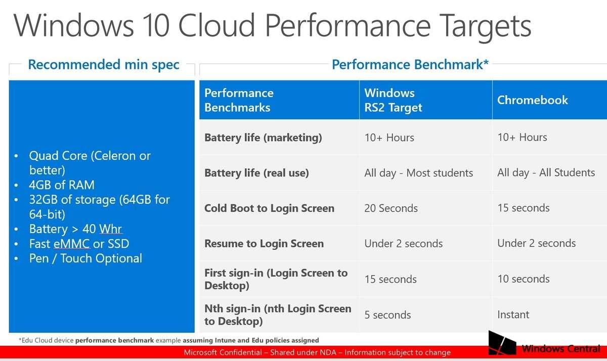 Windows 10 Cloud & Chromebook Karşılaştırması