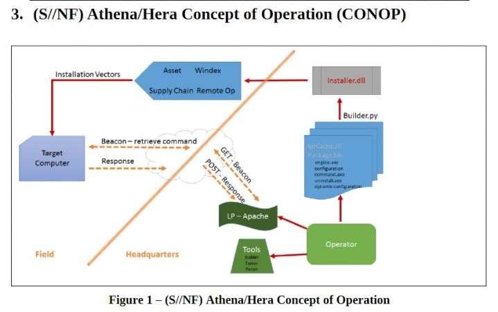 Athena-Hera Zararlı Yazılım Operasyonu