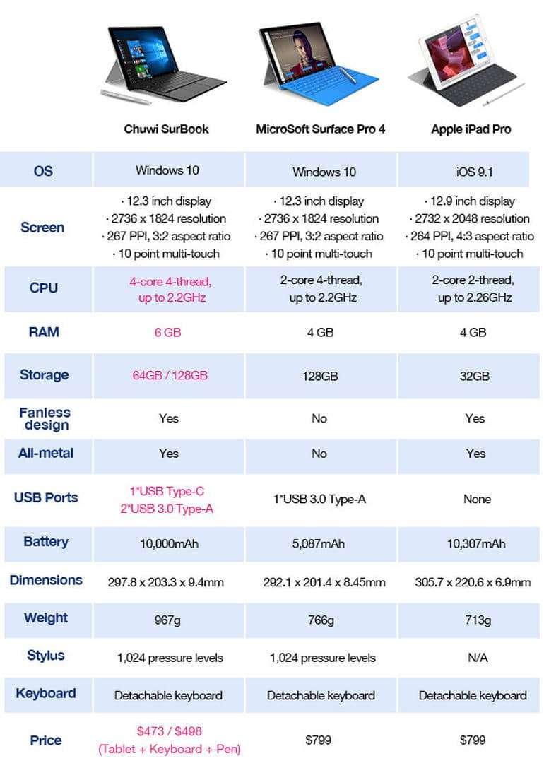 Chuwi SurBook, Microsoft'un Surface Pro karşılaştırma