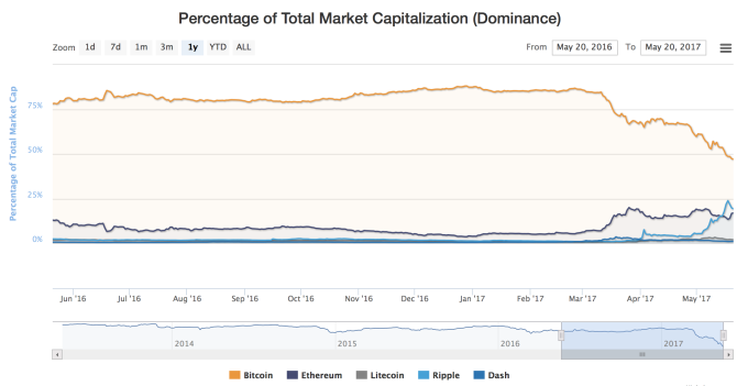 Kripto döviz toplam pazar payı