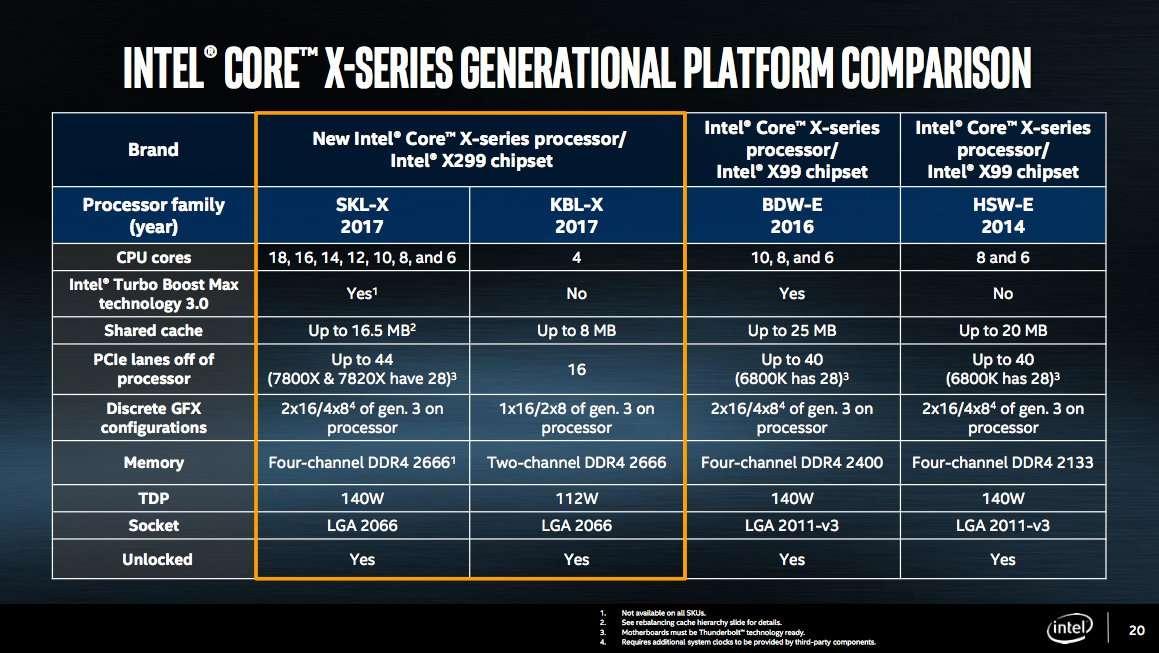 Intel X serisi platform karşılaştırması