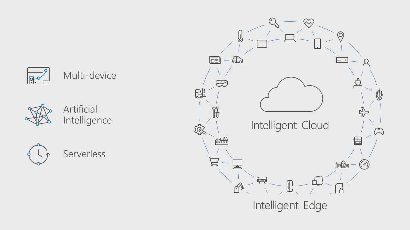 Microsoft Build Etkinliği Ana Fikir Çizelgesi