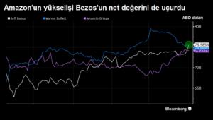 Dünyanın en zengin ikinci adamı Amazon Ceo'su Jeff Bezos