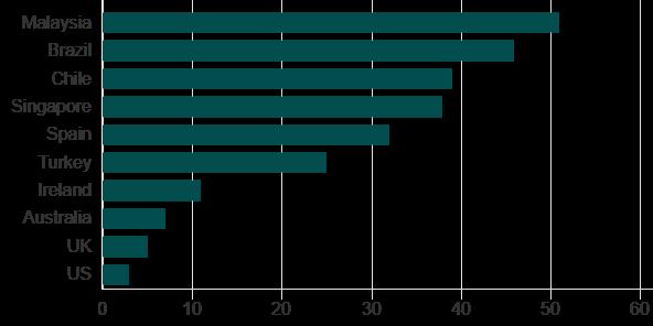 WhatsApp, haber medyasında büyük bir güç olarak yükseliyor