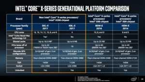 İşlemci deyince ilk akla gelen firmalardan bir olan Intel, Computex 2017' de duyurduğu sekizinci nesil yeni işlemcileri beklenenden daha çok ilgi uyandıracağa benziyor.