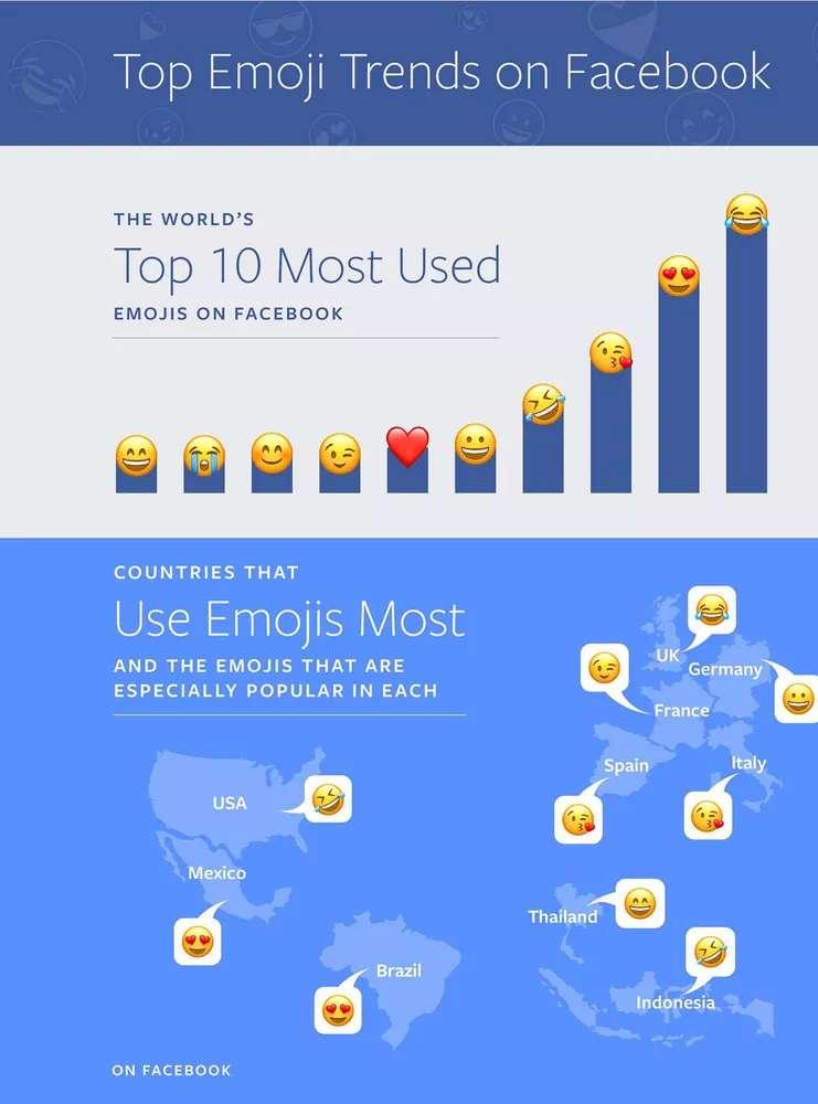 Facebook dünya genelinde en yaygın kullanılan emojileri açıkladı!