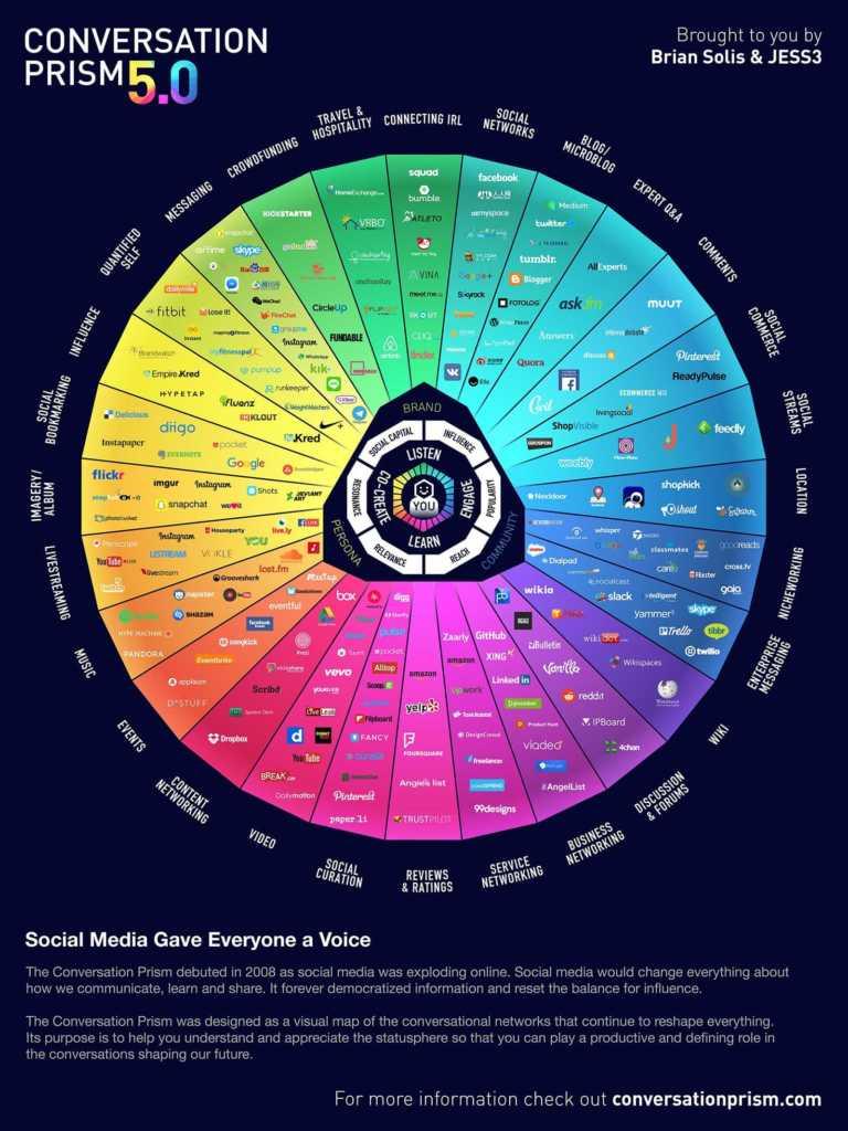 Sosyal Medya Manzarası Conversation Prism 2017 - Portrait