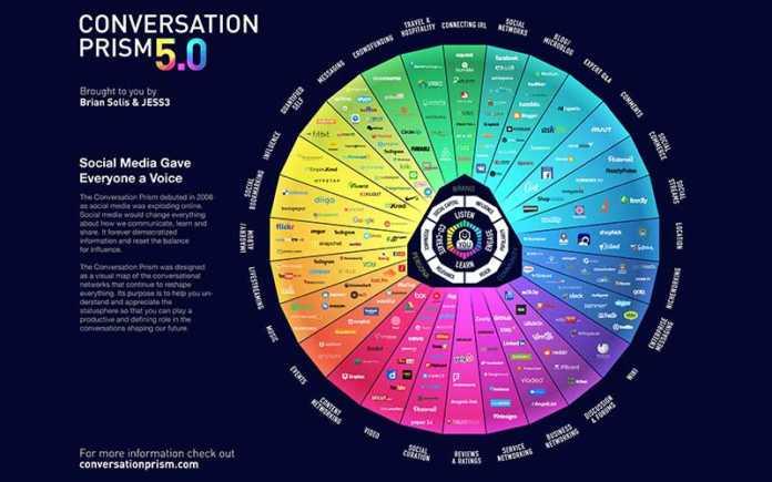Sosyal Medya Manzarası Conversation Prism 2017
